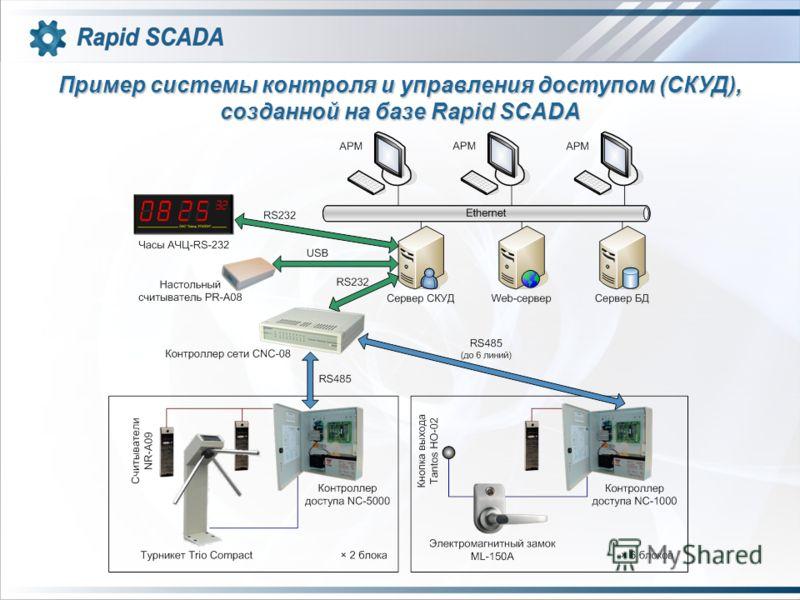 Пример системы контроля и управления доступом (СКУД), созданной на базе Rapid SCADA