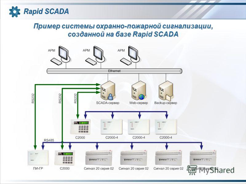 Пример системы охранно-пожарной сигнализации, созданной на базе Rapid SCADA