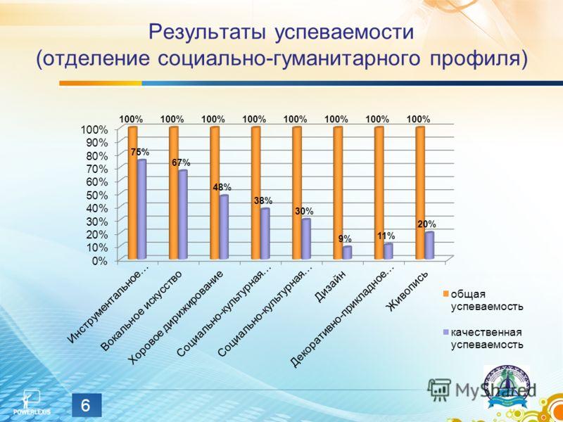Результаты успеваемости (отделение социально-гуманитарного профиля) 6
