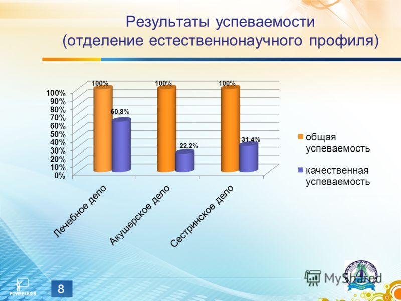 Результаты успеваемости (отделение естественнонаучного профиля) 8