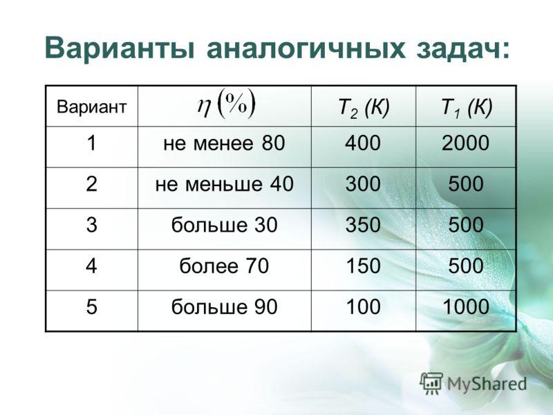 Варианты аналогичных задач: Вариант Т 2 (К)Т 1 (К) 1не менее 804002000 2не меньше 40300500 3больше 30350500 4более 70150500 5больше 901001000
