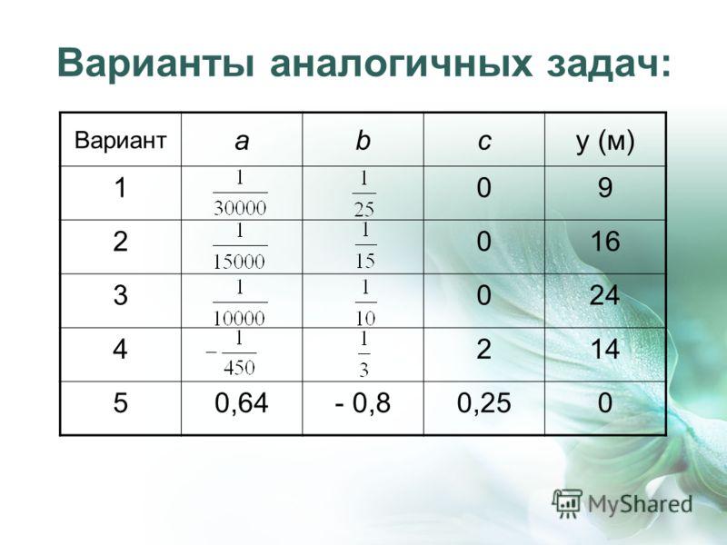 Варианты аналогичных задач: Вариант аbсy (м) 109 2016 3024 4214 50,64- 0,80,250