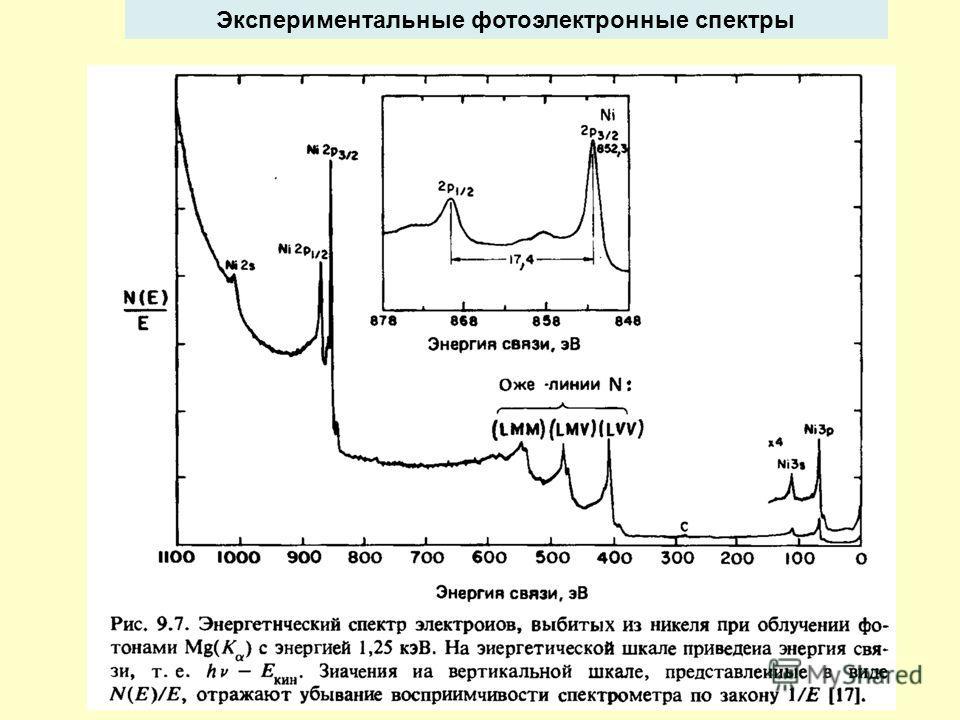 Экспериментальные фотоэлектронные спектры
