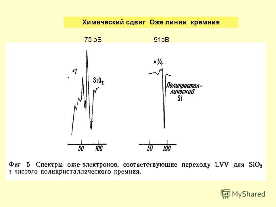 Химический сдвиг Оже линии кремния 75 эВ91 эВ