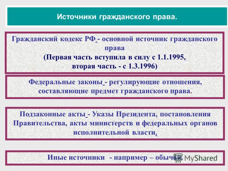 Источники гражданского права. Гражданский кодекс РФ - основной источник гражданского права (Первая часть вступила в силу с 1.1.1995, вторая часть - с 1.3.1996) Федеральные законы - регулирующие отношения, составляющие предмет гражданского права. Подз