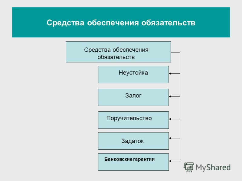 Средства обеспечения обязательств Неустойка Залог Поручительство Задаток Банковские гарантии Средства обеспечения обязательств