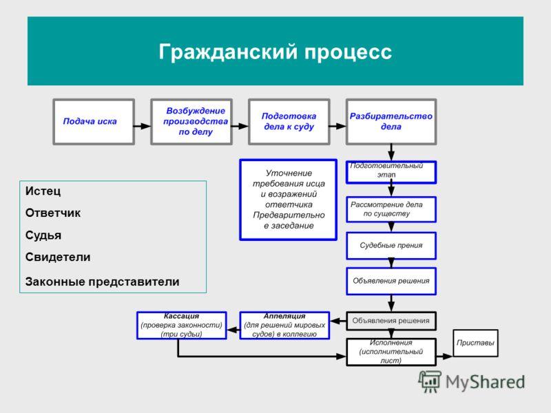 Гражданский процесс Истец Ответчик Судья Свидетели Законные представители