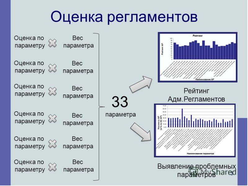 Оценка регламентов Оценка по параметру 3 параметра Вес параметра Оценка по параметру Вес параметра Оценка по параметру Вес параметра Оценка по параметру Вес параметра Оценка по параметру Вес параметра Оценка по параметру Вес параметра Рейтинг Адм.Рег