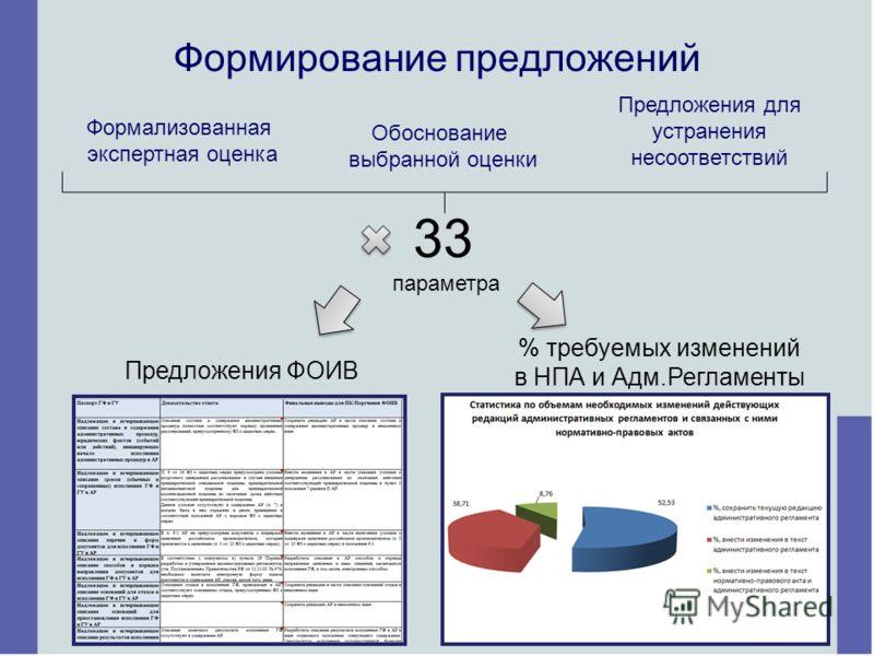 Формирование предложений Формализованная экспертная оценка Обоснование выбранной оценки Предложения для устранения несоответствий 33 параметра Предложения ФОИВ % требуемых изменений в НПА и Адм.Регламенты 4