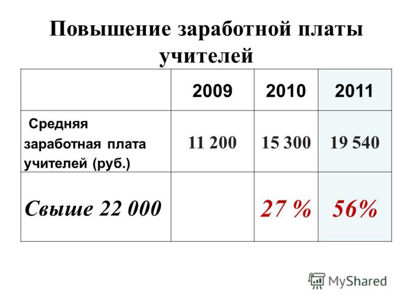 200920102011 Средняя заработная плата учителей (руб.) 11 20015 30019 540 Свыше 22 000 27 %56% Повышение заработной платы учителей