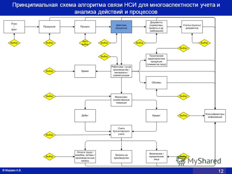 Принципиальная схема алгоритма связи НСИ для многоаспектности учета и анализа действий и процессов © Маркин А.В. 12