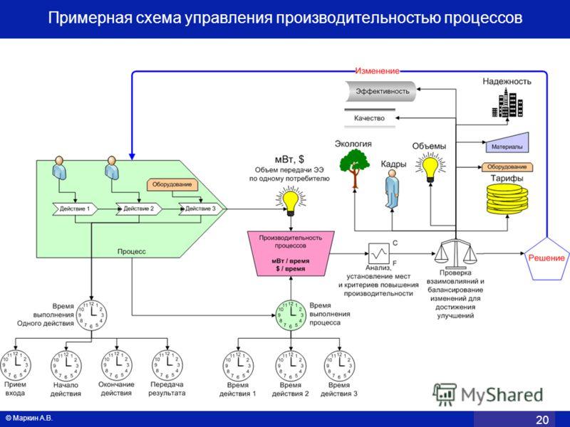 © Маркин А.В. 20 Примерная схема управления производительностью процессов