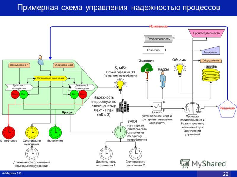 Примерная схема управления надежностью процессов © Маркин А.В. 22