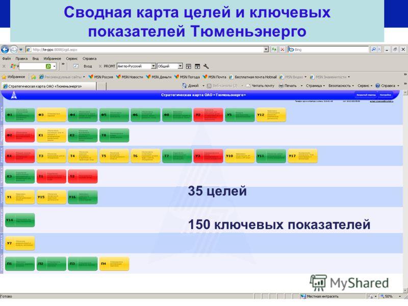 Сводная карта целей и ключевых показателей Тюменьэнерго 35 целей 150 ключевых показателей