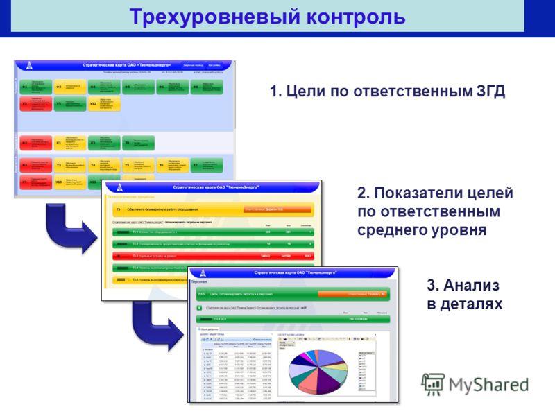 1. Цели по ответственным ЗГД 2. Показатели целей по ответственным среднего уровня 3. Анализ в деталях Трехуровневый контроль