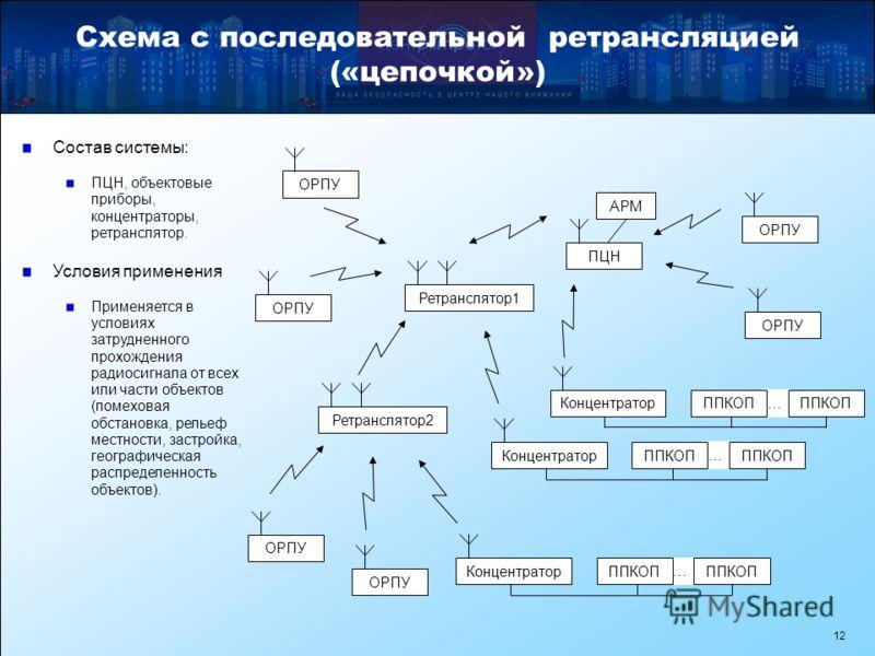 12 Схема с последовательной ретрансляцией («цепочкой») Состав системы: ПЦН, объектовые приборы, концентраторы, ретранслятор. Условия применения Применяется в условиях затрудненного прохождения радиосигнала от всех или части объектов (помеховая обстан