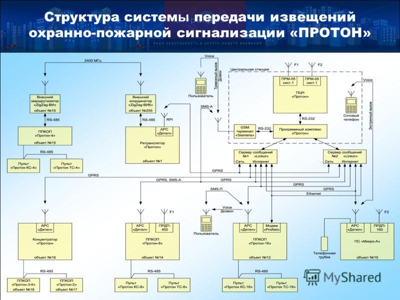 Структура систем ы передачи извещений охранно-пожарной сигнализации «ПРОТОН»