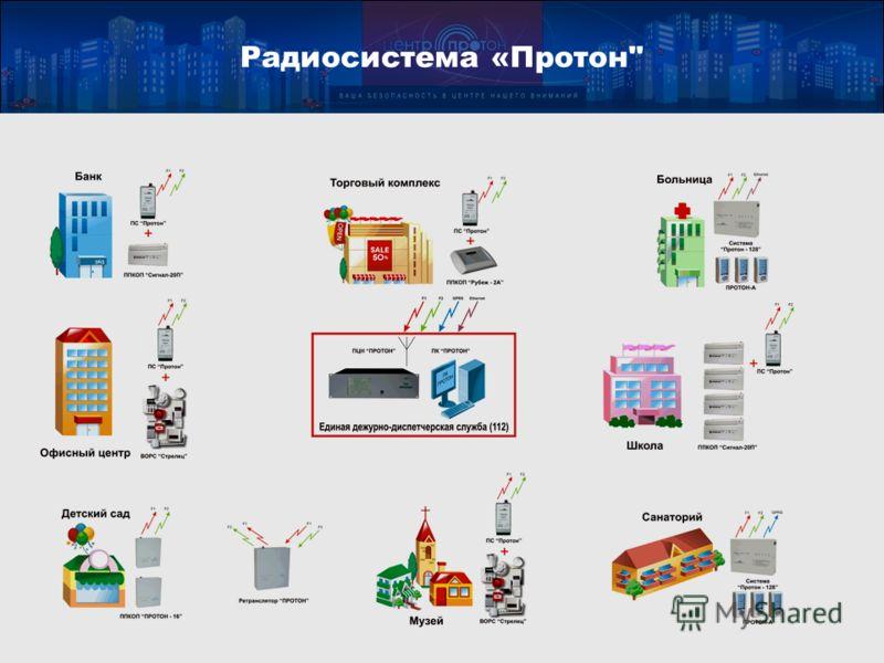 4 Радиосистема «Протон