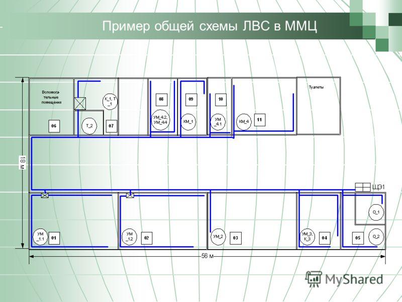 Пример общей схемы ЛВС в ММЦ