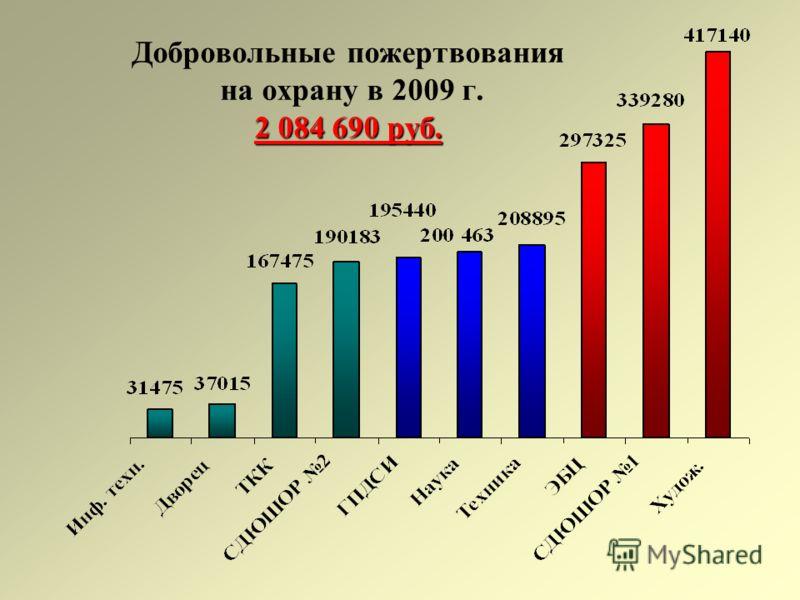 2 084 690 руб. Добровольные пожертвования на охрану в 2009 г. 2 084 690 руб.
