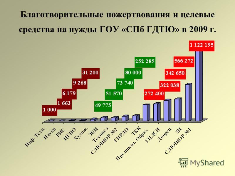 Благотворительные пожертвования и целевые средства на нужды ГОУ «СПб ГДТЮ» в 2009 г.