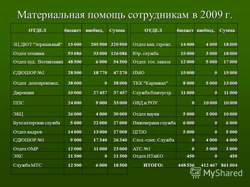 Материальная помощь сотрудникам в 2009 г. ОТДЕЛбюджетвнебюд,СуммаОТДЕЛбюджетвнебюд,Сумма ЗЦ ДЮТ