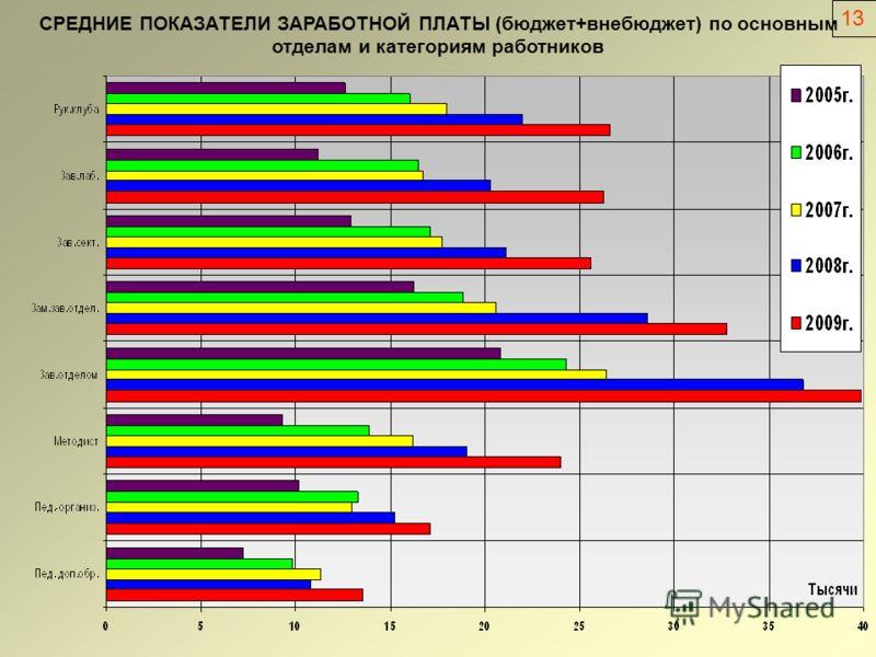СРЕДНИЕ ПОКАЗАТЕЛИ ЗАРАБОТНОЙ ПЛАТЫ (бюджет+внебюджет) по основным отделам и категориям работников 13