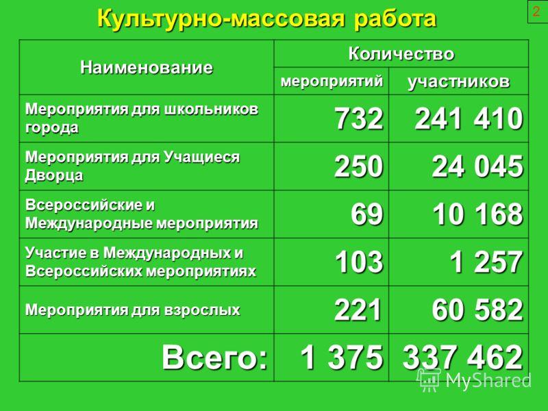 2 Наименование Количество мероприятийучастников Мероприятия для школьников города 732 241 410 Мероприятия для Учащиеся Дворца 250 24 045 Всероссийские и Международные мероприятия 69 10 168 Участие в Международных и Всероссийских мероприятиях 103 1 25