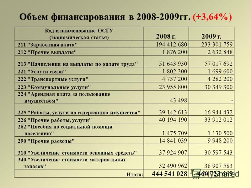 Объем финансирования в 2008-2009гг. (+3,64%) Код и наименование ОСГУ (экономическая статья) 2008 г.2009 г. 211