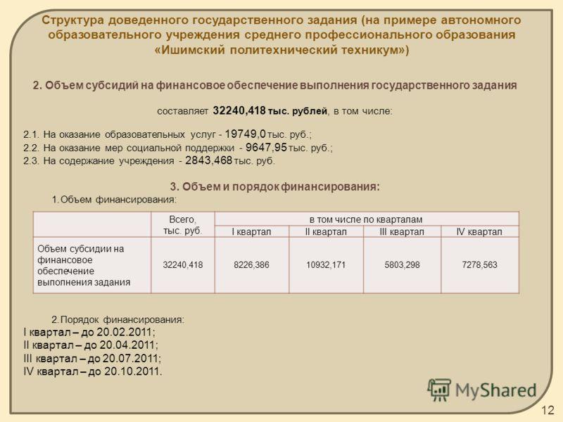 2. Объем субсидий на финансовое обеспечение выполнения государственного задания составляет 32240,418 тыс. рублей, в том числе: 2.1. На оказание образовательных услуг - 19749,0 тыс. руб.; 2.2. На оказание мер социальной поддержки - 9647,95 тыс. руб.;