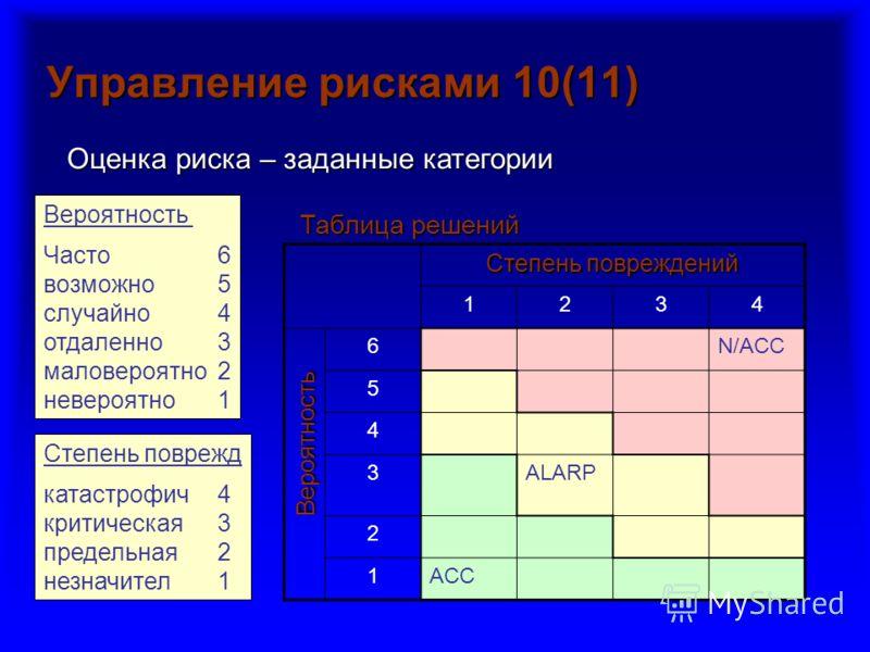Управление рисками 10(11) Вероятность Часто6 возможно 5 случайно4 отдаленно3 маловероятно2 невероятно1 Степень поврежд катастрофич4 критическая3 предельная2 незначител1 Вероятность Таблица решений Оценка риска – заданные категории Степень повреждений