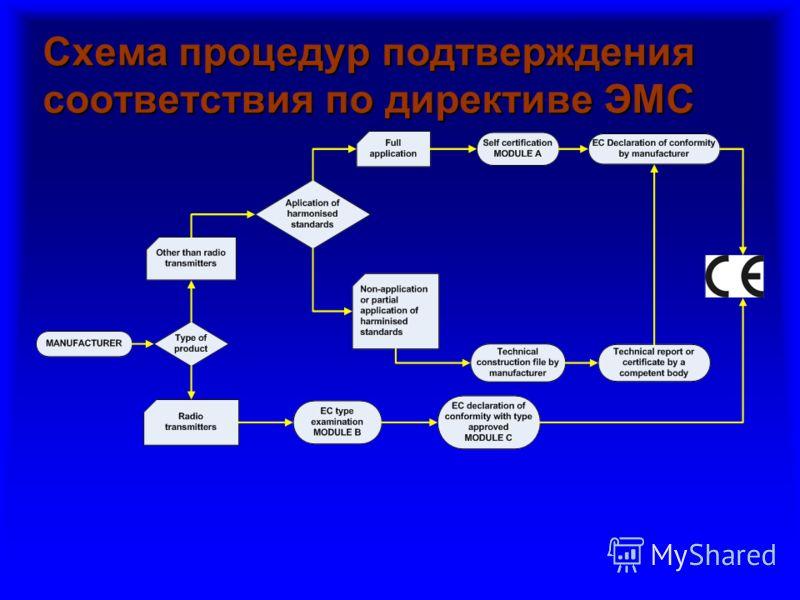 Схема процедур подтверждения соответствия по директиве ЭМС
