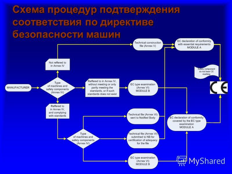 Схема процедур подтверждения соответствия по директиве безопасности машин