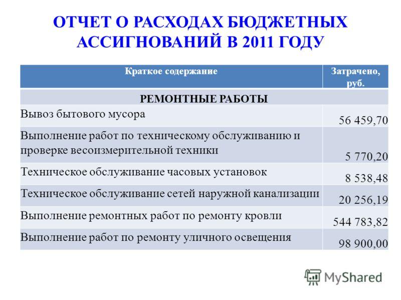 ОТЧЕТ О РАСХОДАХ БЮДЖЕТНЫХ АССИГНОВАНИЙ В 2011 ГОДУ Краткое содержаниеЗатрачено, руб. РЕМОНТНЫЕ РАБОТЫ Вывоз бытового мусора 56 459,70 Выполнение работ по техническому обслуживанию и проверке весоизмерительной техники 5 770,20 Техническое обслуживани