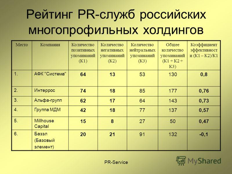 PR-Service Рейтинг PR-служб российских многопрофильных холдингов МестоКомпанияКоличество позитивных упоминаний (К1) Количество негативных упоминаний (К2) Количество нейтральных упоминаний (К3) Общее количество упоминаний (К1 + К2 + К3) Коэффициент эф