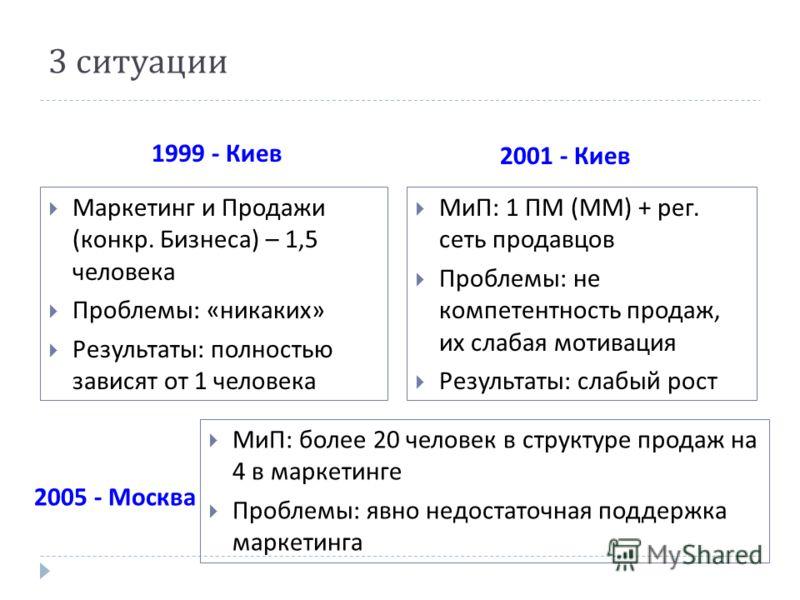 3 ситуации 1999 - Киев 2005 - Москва Маркетинг и Продажи (конкр. Бизнеса) – 1,5 человека Проблемы: «никаких» Результаты: полностью зависят от 1 человека МиП: 1 ПМ (ММ) + рег. сеть продавцов Проблемы: не компетентность продаж, их слабая мотивация Резу