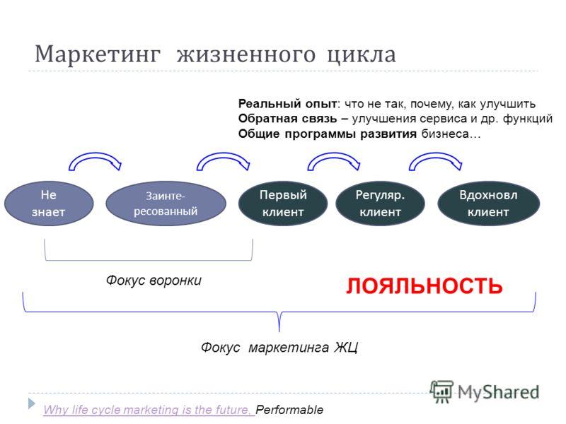 Маркетинг жизненного цикла Не знает Заинте - ресованный Первый клиент Регуляр. клиент Вдохновл клиент Фокус воронки Фокус маркетинга ЖЦ Реальный опыт: что не так, почему, как улучшить Обратная связь – улучшения сервиса и др. функций Общие программы р