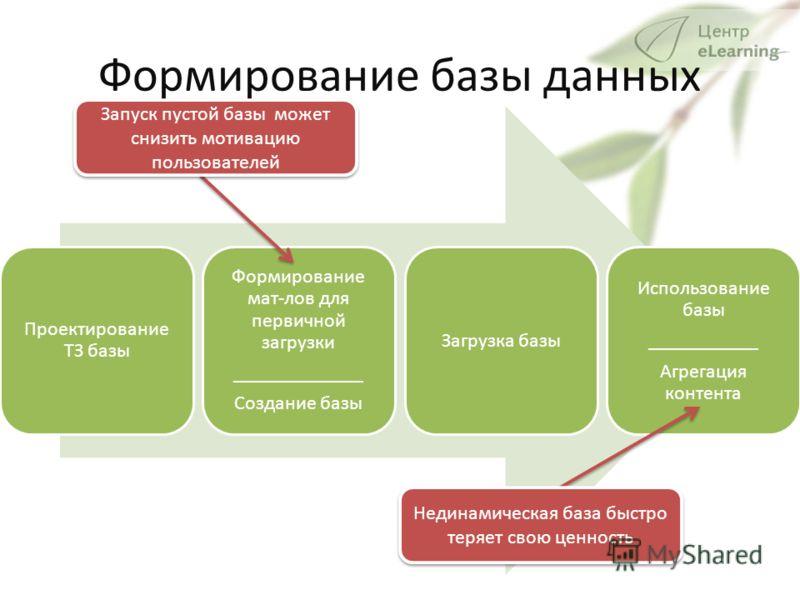 Формирование базы данных Проектирование ТЗ базы Формирование мат-лов для первичной загрузки _____________ Создание базы Загрузка базы Использование базы ___________ Агрегация контента Запуск пустой базы может снизить мотивацию пользователей Нединамич