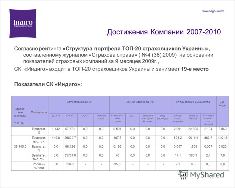 Достижения Компании 2007-2010 Согласно рейтинга «Структура портфеля ТОП-20 страховщиков Украины», составленному журналом «Страхова справа» ( 4 (36) 2009) на основании показателей страховых компаний за 9 месяцев 2009г., СК «Индиго» входит в ТОП-20 стр