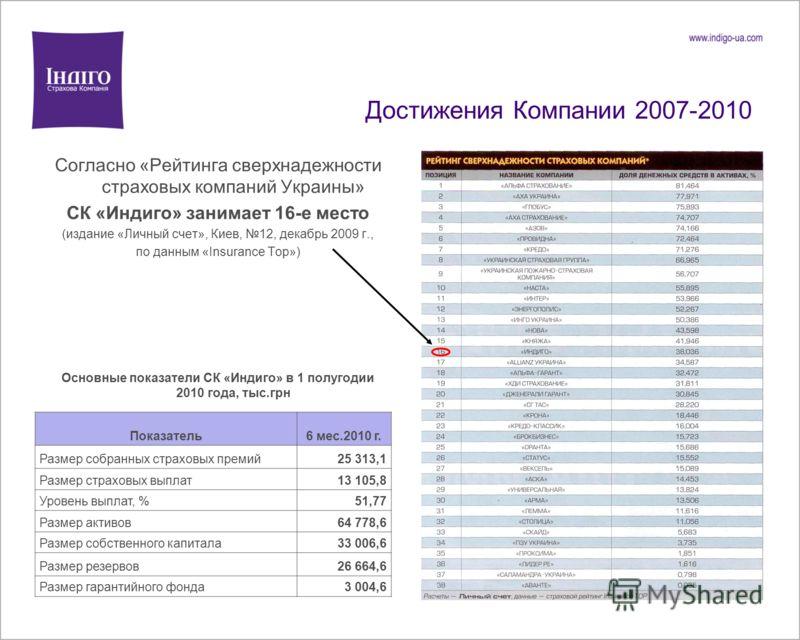 Достижения Компании 2007-2010 Согласно «Рейтинга сверхнадежности страховых компаний Украины» СК «Индиго» занимает 16-е место (издание «Личный счет», Киев, 12, декабрь 2009 г., по данным «Insurance Top») Основные показатели СК «Индиго» в 1 полугодии 2