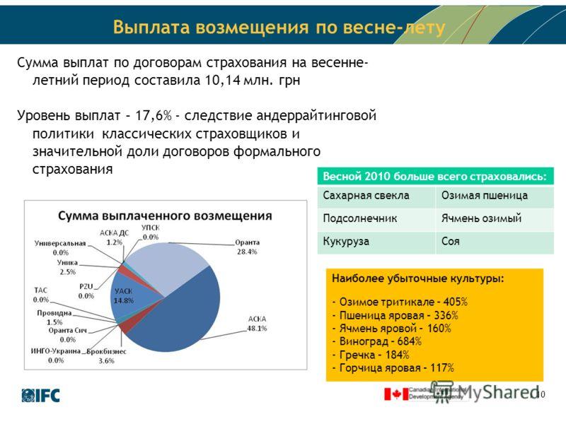10 Выплата возмещения по весне-лету Сумма выплат по договорам страхования на весенне- летний период составила 10,14 млн. грн Уровень выплат – 17,6% - следствие андеррайтинговой политики классических страховщиков и значительной доли договоров формальн