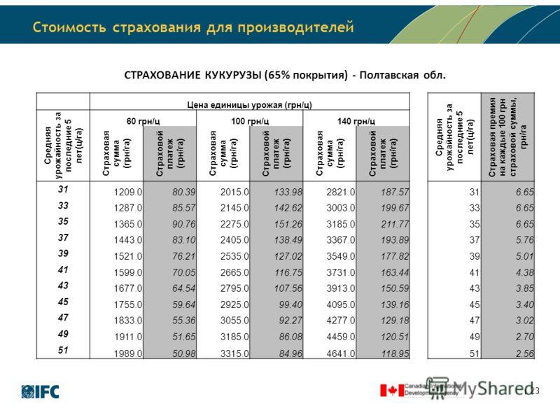 Стоимость страхования для производителей 23 СТРАХОВАНИЕ КУКУРУЗЫ (65% покрытия) - Полтавская обл. Цена единицы урожая (грн/ц) Средняя урожайность за последние 5 лет(ц/га) Страховая премия на каждые 100 грн страховой суммы, грн/га Средняя урожайность