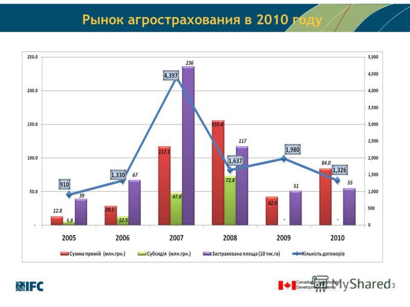 3 Рынок агрострахования в 2010 году