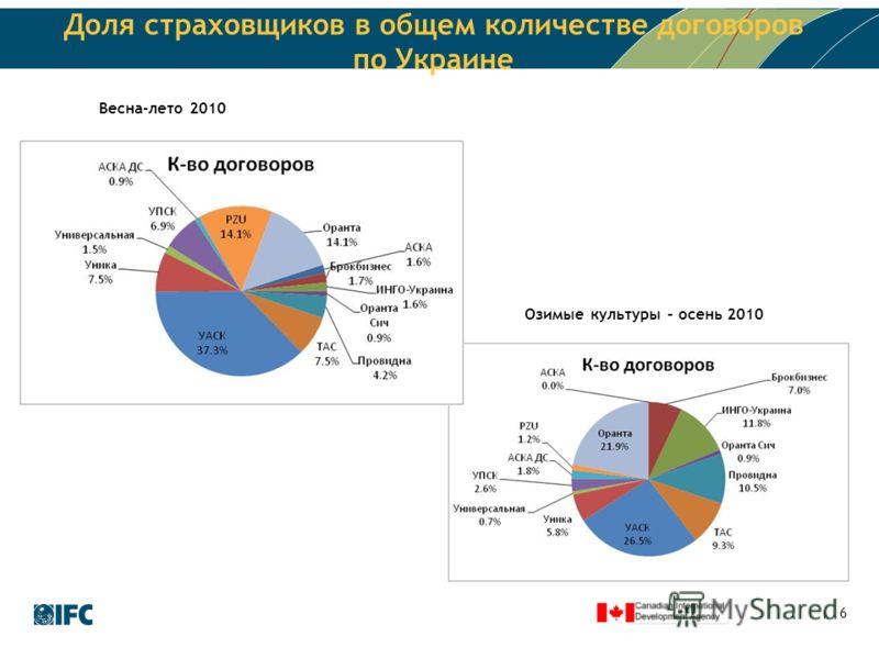 6 Доля страховщиков в общем количестве договоров по Украине Озимые культуры – осень 2010 Весна-лето 2010