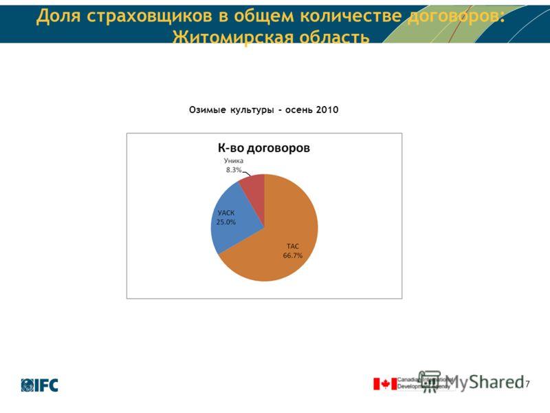 7 Доля страховщиков в общем количестве договоров: Житомирская область Озимые культуры – осень 2010