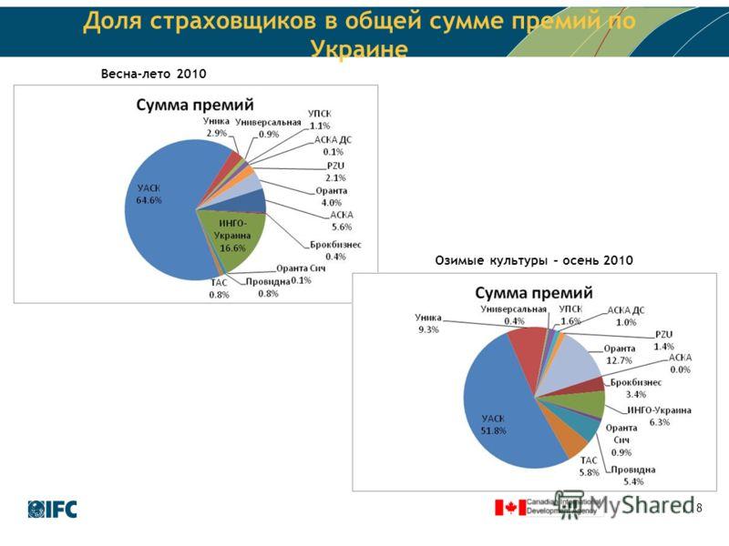 8 Доля страховщиков в общей сумме премий по Украине Озимые культуры – осень 2010 Весна-лето 2010