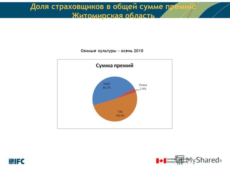 9 Доля страховщиков в общей сумме премий: Житомирская область Озимые культуры – осень 2010