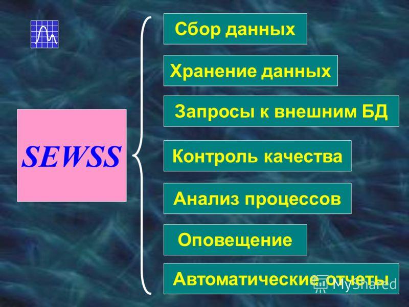 SEWSS Сбор данных Хранение данных Запросы к внешним БД Контроль качества Анализ процессов Оповещение Автоматические отчеты