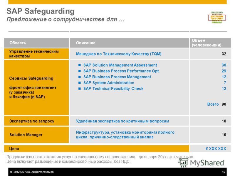 ©2012 SAP AG. All rights reserved.15 SAP Safeguarding Предложение о сотрудничестве для … XXX XXXЦена Объем (человеко-дни) ОписаниеОбласть 10Удалённая экспертиза по критичным вопросамЭкспертиза по запросу 10 Инфраструктура, установка мониторинга полно