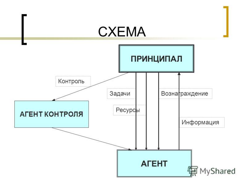 5 СХЕМА ПРИНЦИПАЛ АГЕНТ АГЕНТ
